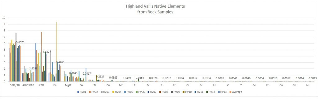 Native Elements